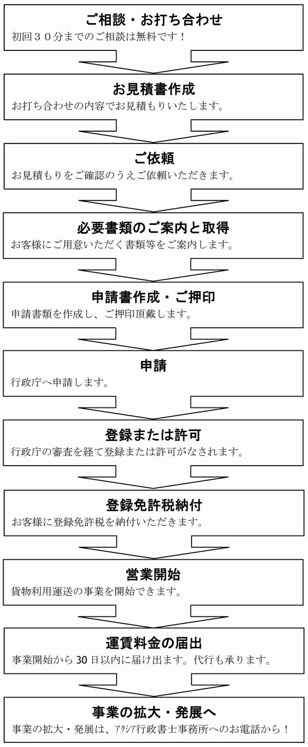 利用運送申請フロー.jpg