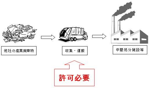 産業廃棄物収集運搬業許可の必要...